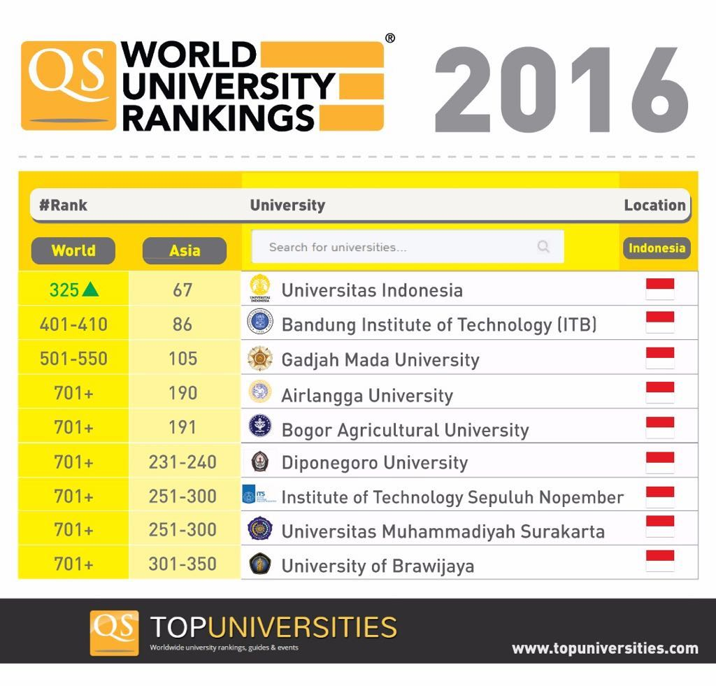 posisi perguruan tinggi indonesia di qs world university rankings for 2016 2017. Black Bedroom Furniture Sets. Home Design Ideas